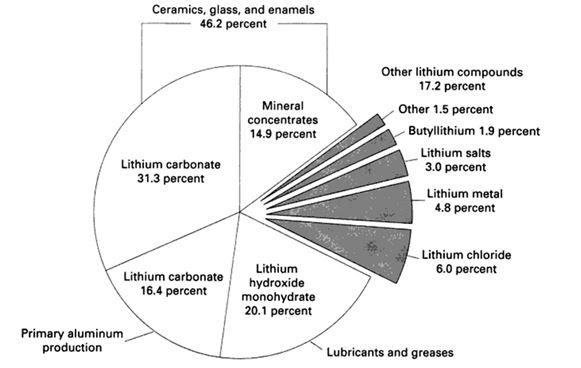 Intermin - Lithium